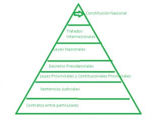Piramide Judicial